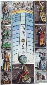 Richard Gaywood1660.liberal arts and planetary spheres